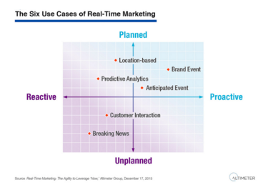 Gráfico real time marketing