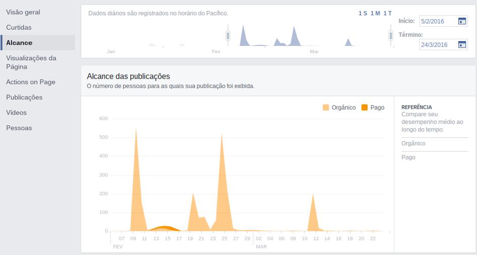 facebook_insights_alcance