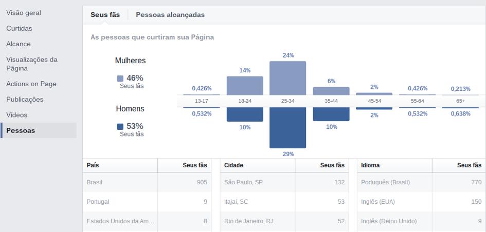 facebook_insights_pessoas